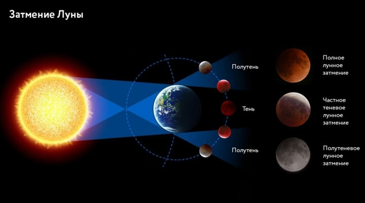 Eclipses in 2021: solar and lunar, in USA and around the world